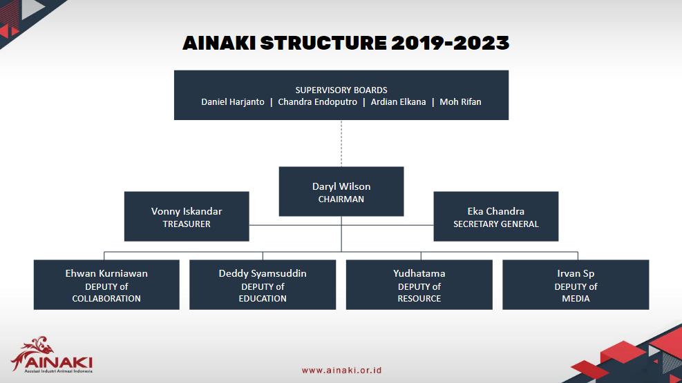 Struktur organisasi AINAKI 2019-2023